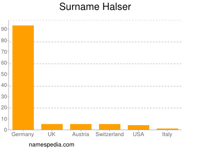 Familiennamen Halser