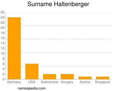 Surname Haltenberger