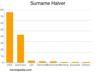 Surname Halver