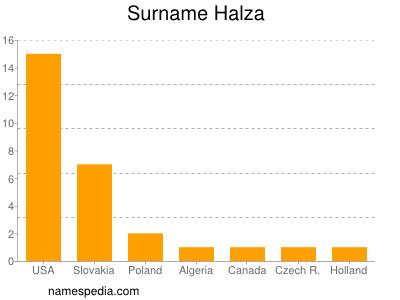 Surname Halza