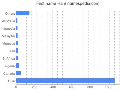 Vornamen Ham