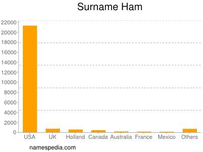 Familiennamen Ham