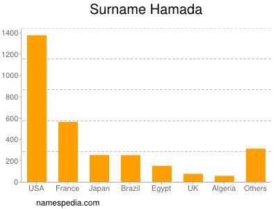 Familiennamen Hamada