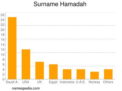 Surname Hamadah