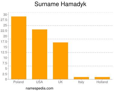 Surname Hamadyk