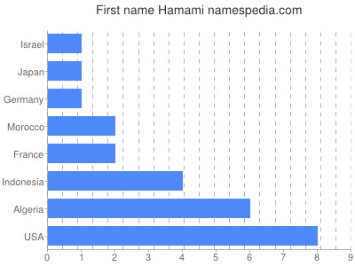 Given name Hamami