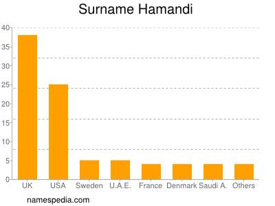 Familiennamen Hamandi