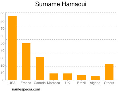 Surname Hamaoui