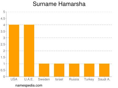 nom Hamarsha