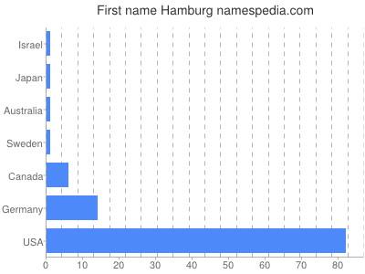 Given name Hamburg