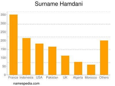 Surname Hamdani