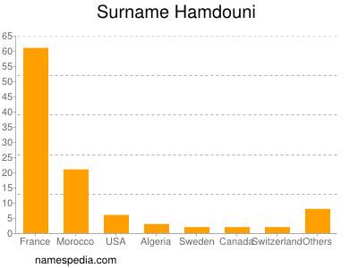 Familiennamen Hamdouni