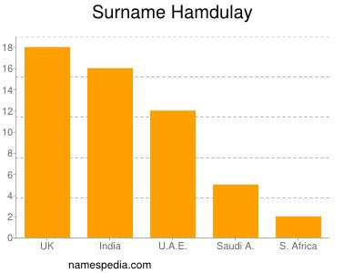 Surname Hamdulay
