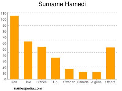 Surname Hamedi