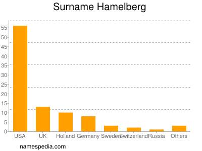 Surname Hamelberg