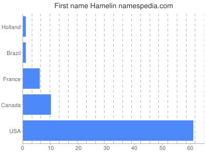 prenom Hamelin