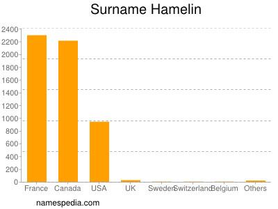 nom Hamelin