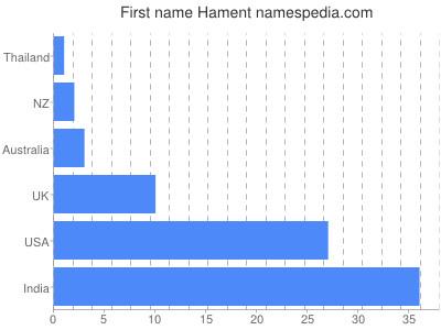 Vornamen Hament