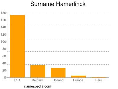 Surname Hamerlinck