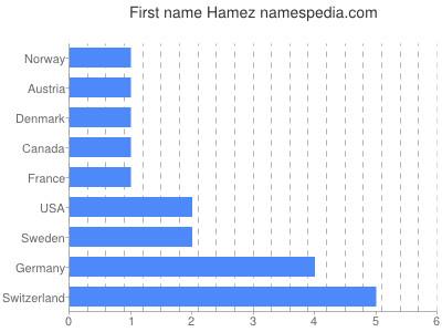 Vornamen Hamez