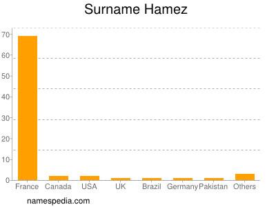 Familiennamen Hamez