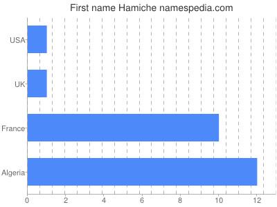 Given name Hamiche