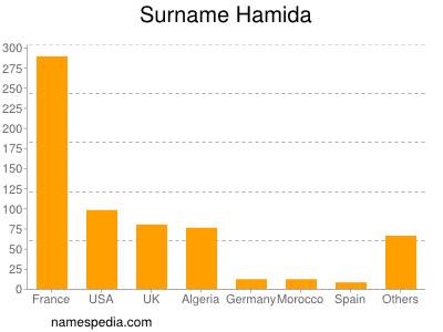 nom Hamida