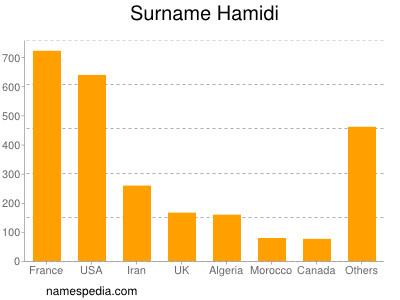 Surname Hamidi