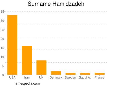 nom Hamidzadeh