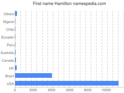 Given name Hamilton