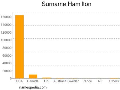 Surname Hamilton