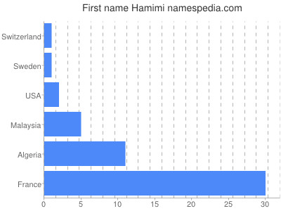 Given name Hamimi