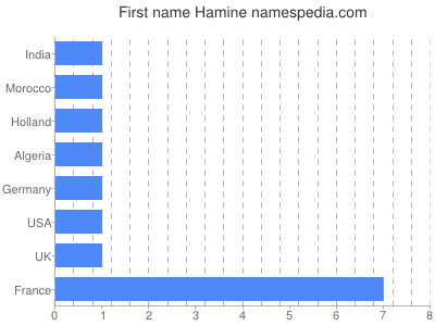 Given name Hamine
