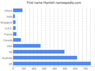 Given name Hamish