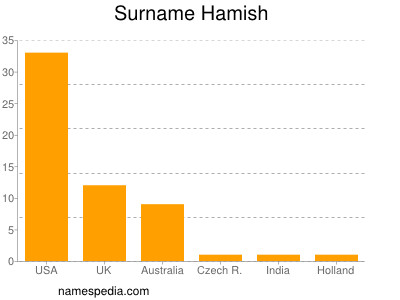 Surname Hamish