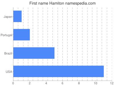 Given name Hamiton