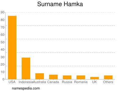 Surname Hamka