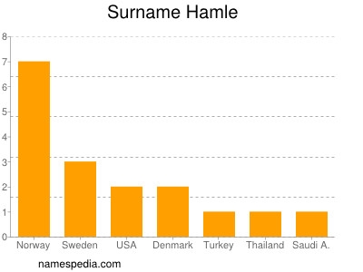 Surname Hamle
