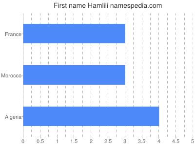 Given name Hamlili