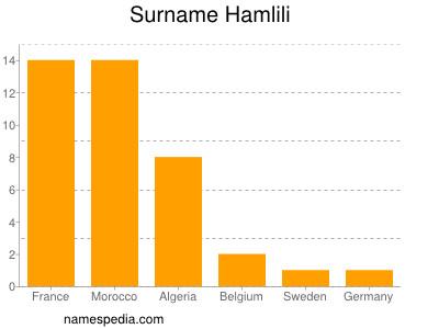 Surname Hamlili