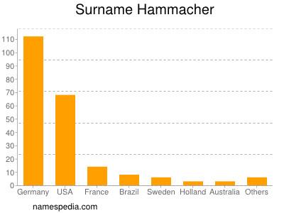 Surname Hammacher