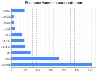 Given name Hammad