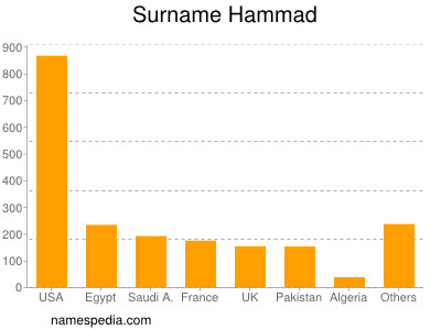 Surname Hammad