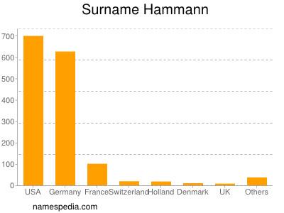Surname Hammann