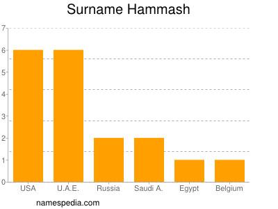Surname Hammash