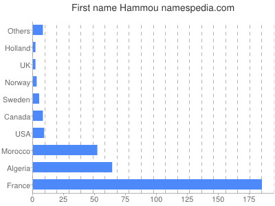 Given name Hammou