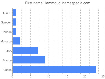 Given name Hammoudi