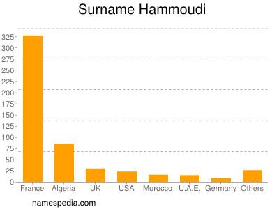 Surname Hammoudi