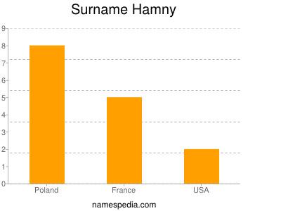 Familiennamen Hamny