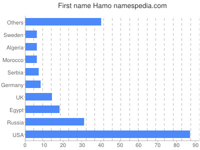 Given name Hamo